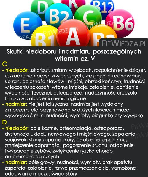 niedoborinadmiar5