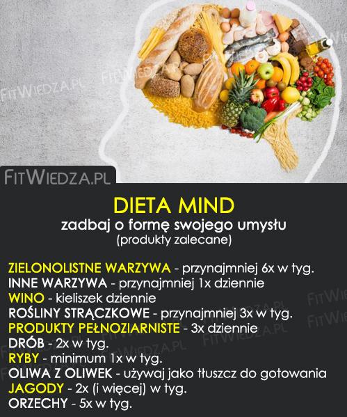 dietamind
