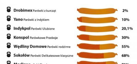 parowki