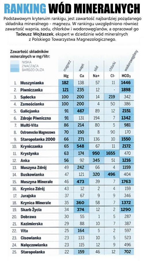 ranking w u00f3d mineralnych  u2013 fitwiedza pl